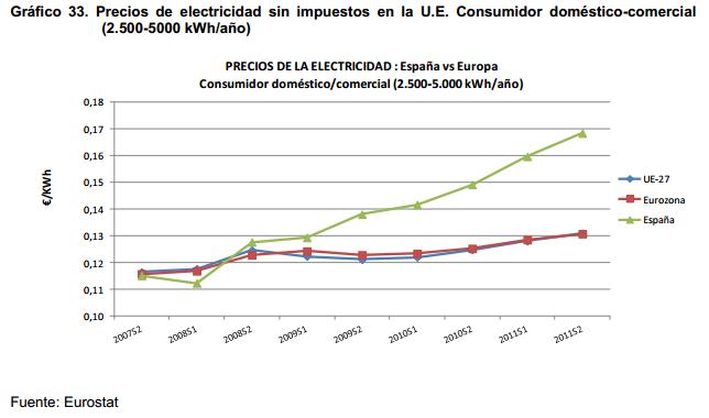 Gráfico comparativo sobre el coste de la electricidad en Europa